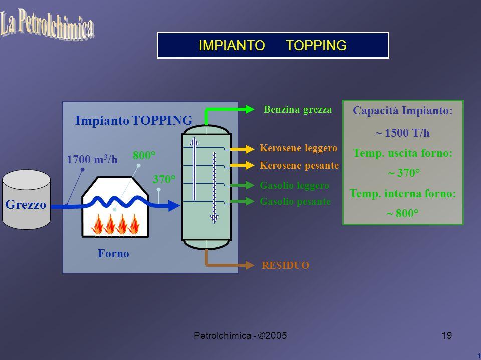 La Petrolchimica IMPIANTO TOPPING Impianto TOPPING Grezzo