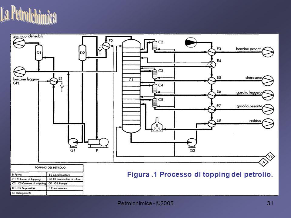 La Petrolchimica Figura .1 Processo di topping del petrolio.