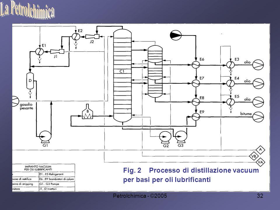 La Petrolchimica Fig. 2 Processo di distillazione vacuum per basi per oli lubrificanti.