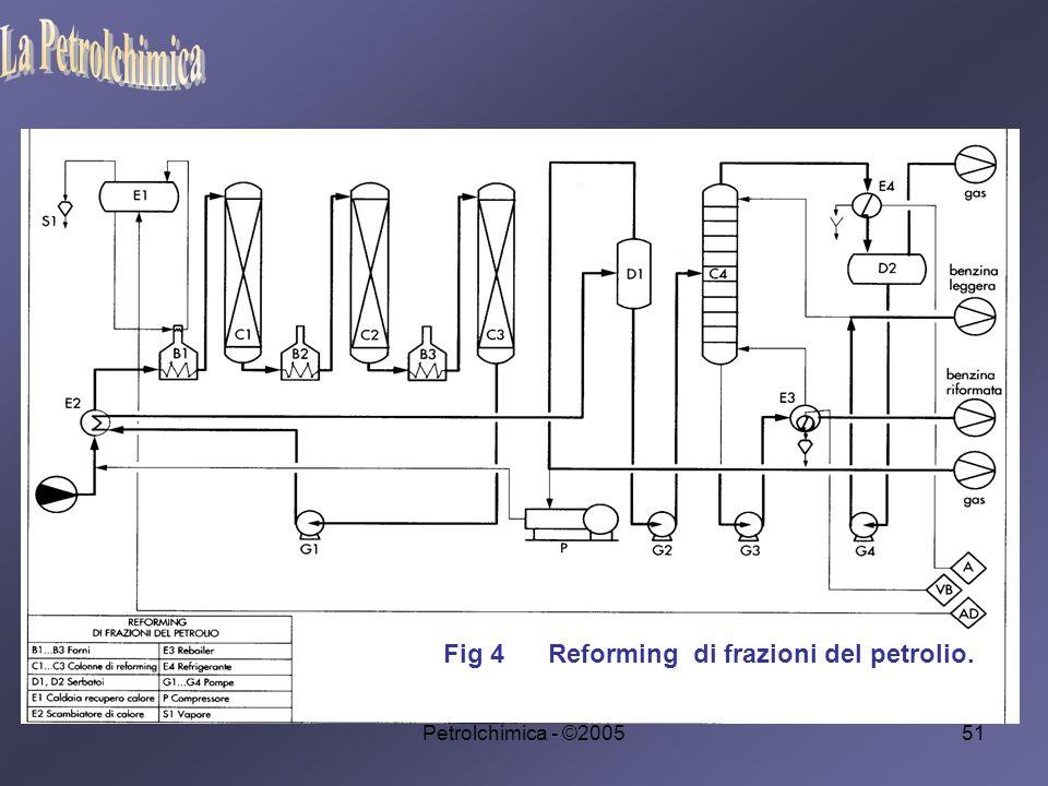 La Petrolchimica Fig 4 Reforming di frazioni del petrolio.