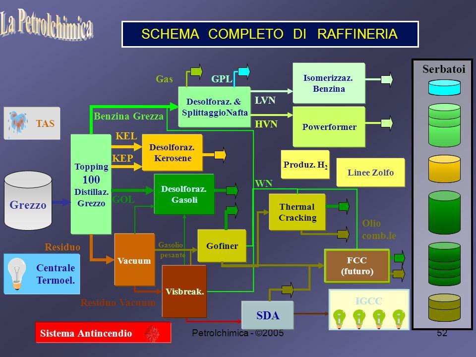 SCHEMA COMPLETO DI RAFFINERIA