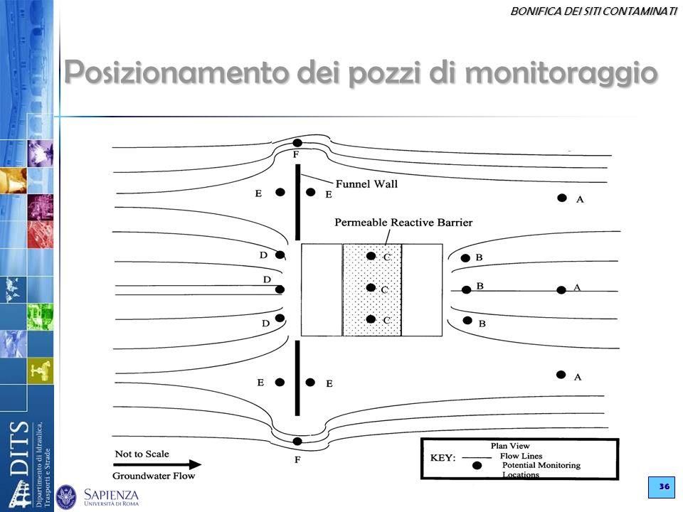 Posizionamento dei pozzi di monitoraggio