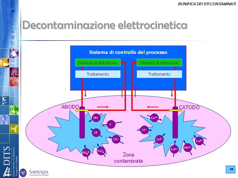 Decontaminazione elettrocinetica