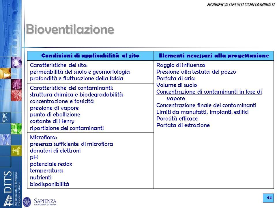 Bioventilazione Condizioni di applicabilità al sito
