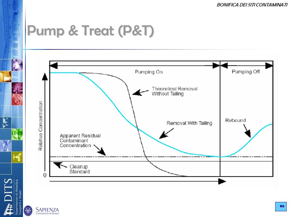 Pump & Treat (P&T)