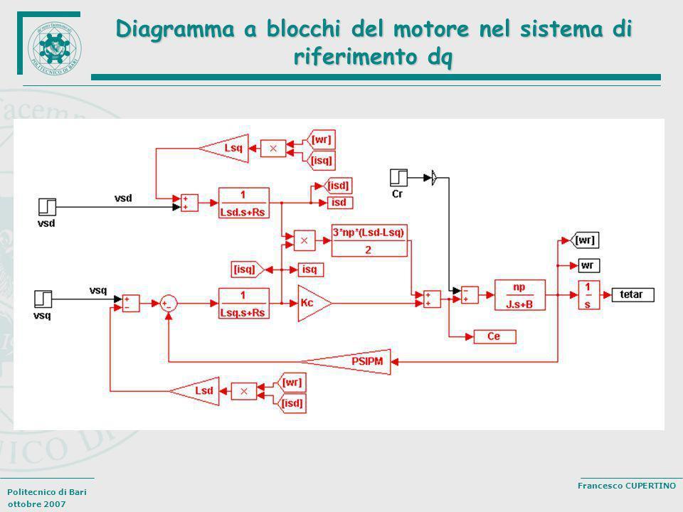 Diagramma a blocchi del motore nel sistema di riferimento dq