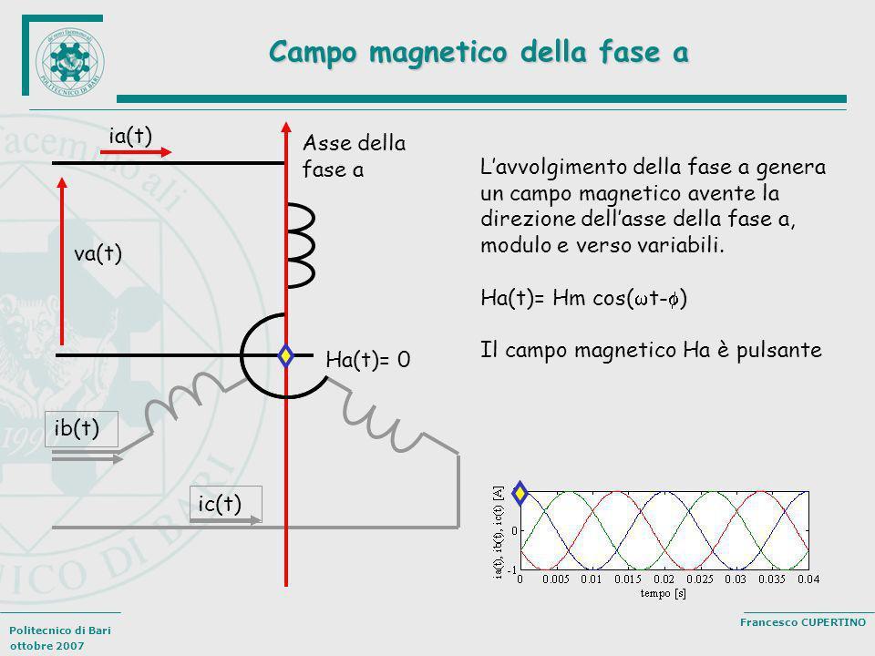 Campo magnetico della fase a