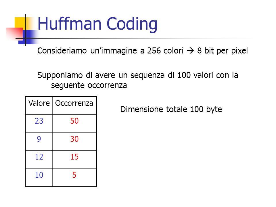 Huffman Coding Consideriamo un'immagine a 256 colori  8 bit per pixel
