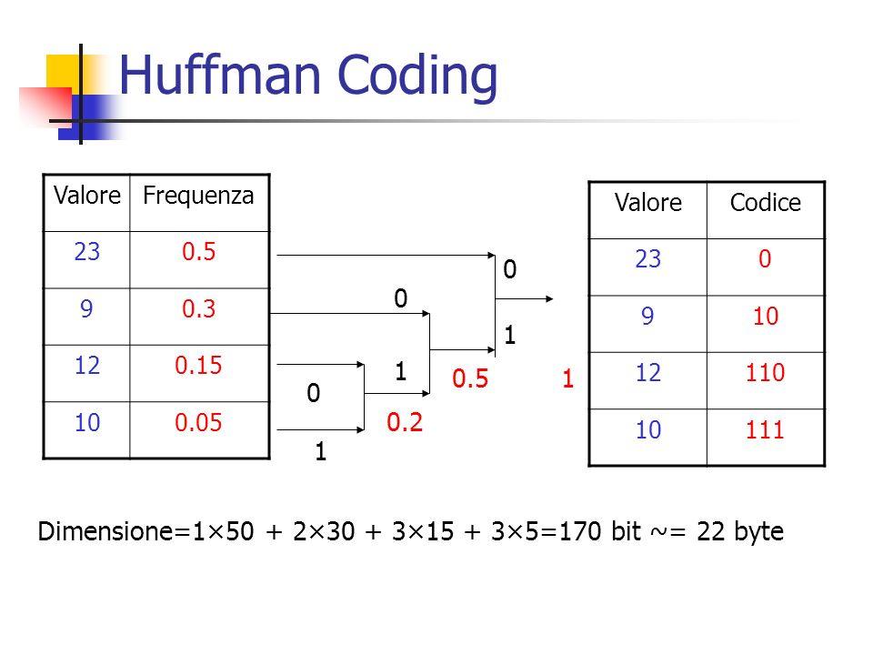 Huffman Coding Valore. Frequenza. 23. 0.5. 9. 0.3. 12. 0.15. 10. 0.05. Valore. Codice. 23.