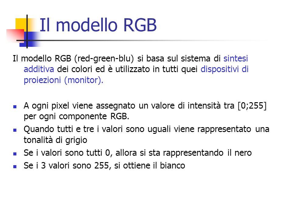 Il modello RGB