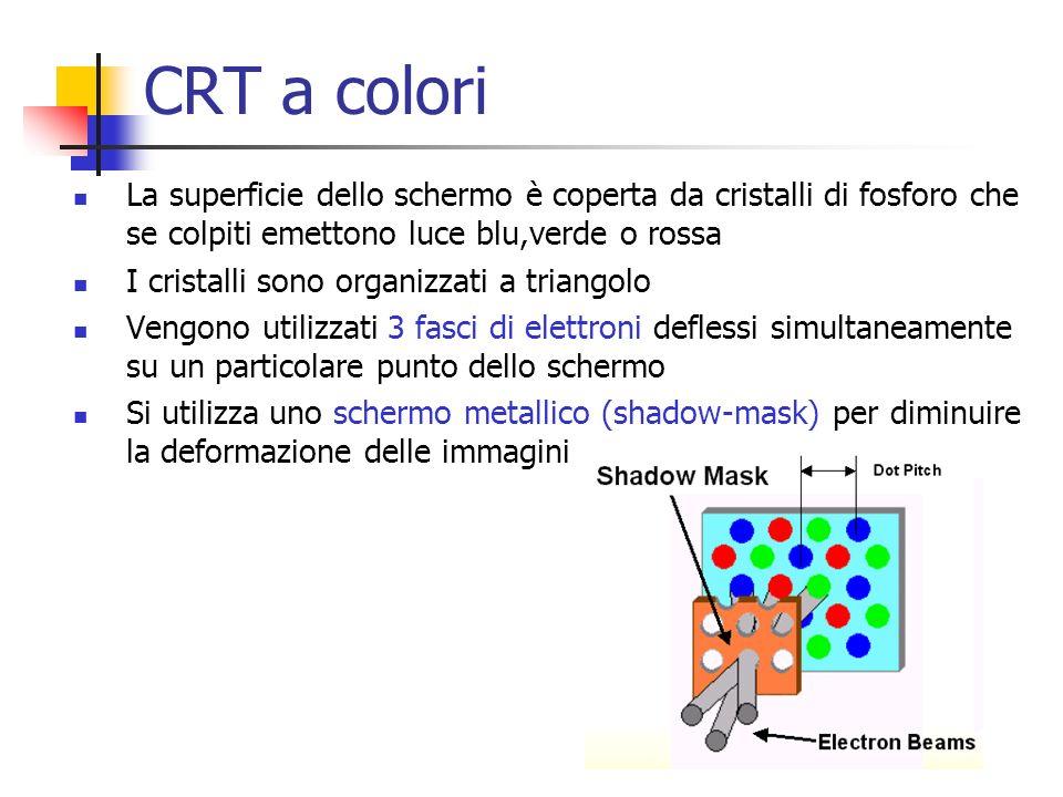 CRT a colori La superficie dello schermo è coperta da cristalli di fosforo che se colpiti emettono luce blu,verde o rossa.