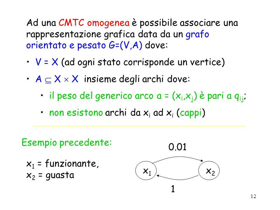 Ad una CMTC omogenea è possibile associare una rappresentazione grafica data da un grafo orientato e pesato G=(V,A) dove: