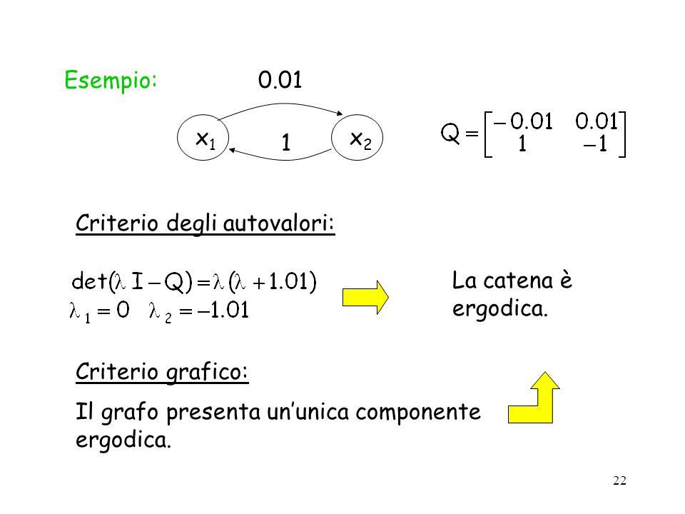 Esempio: x1. x2. 0.01. 1. Criterio degli autovalori: La catena è ergodica.
