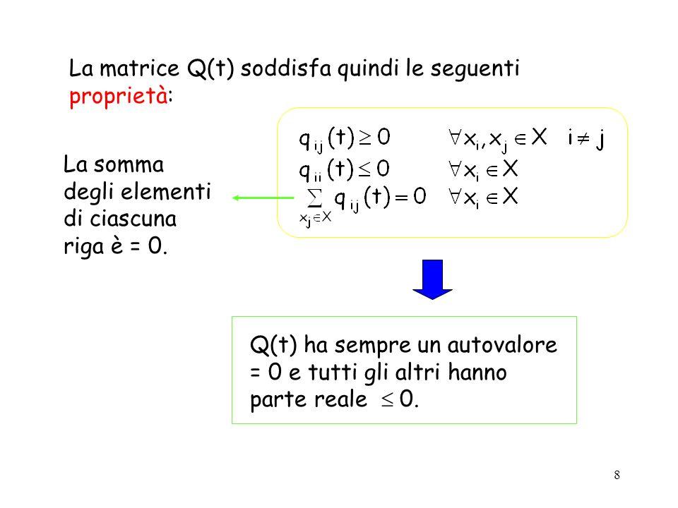 La matrice Q(t) soddisfa quindi le seguenti proprietà: