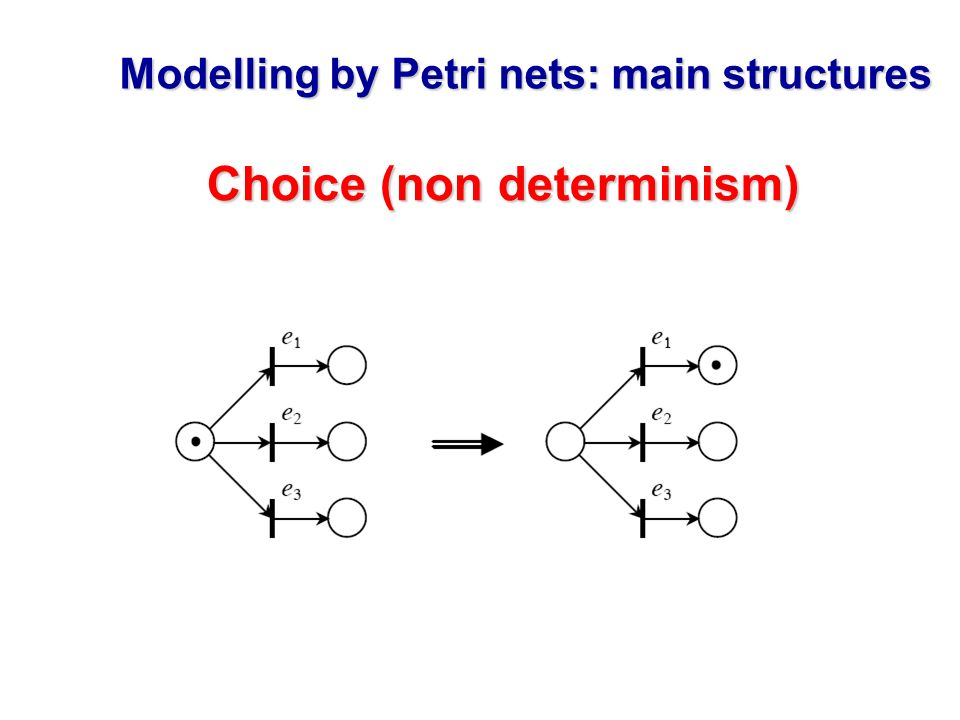 Modelling by Petri nets: main structures Choice (non determinism)