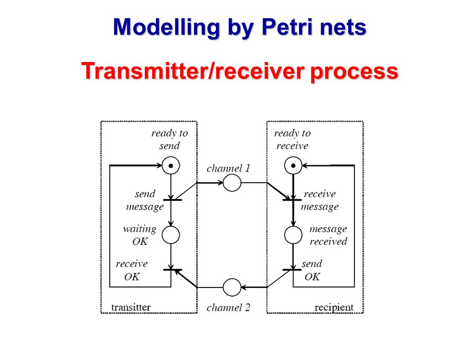 Modelling by Petri nets Transmitter/receiver process