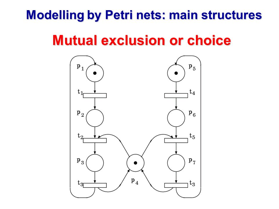 Modelling by Petri nets: main structures Mutual exclusion or choice