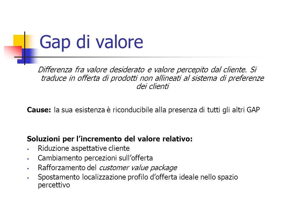 Gap di valore