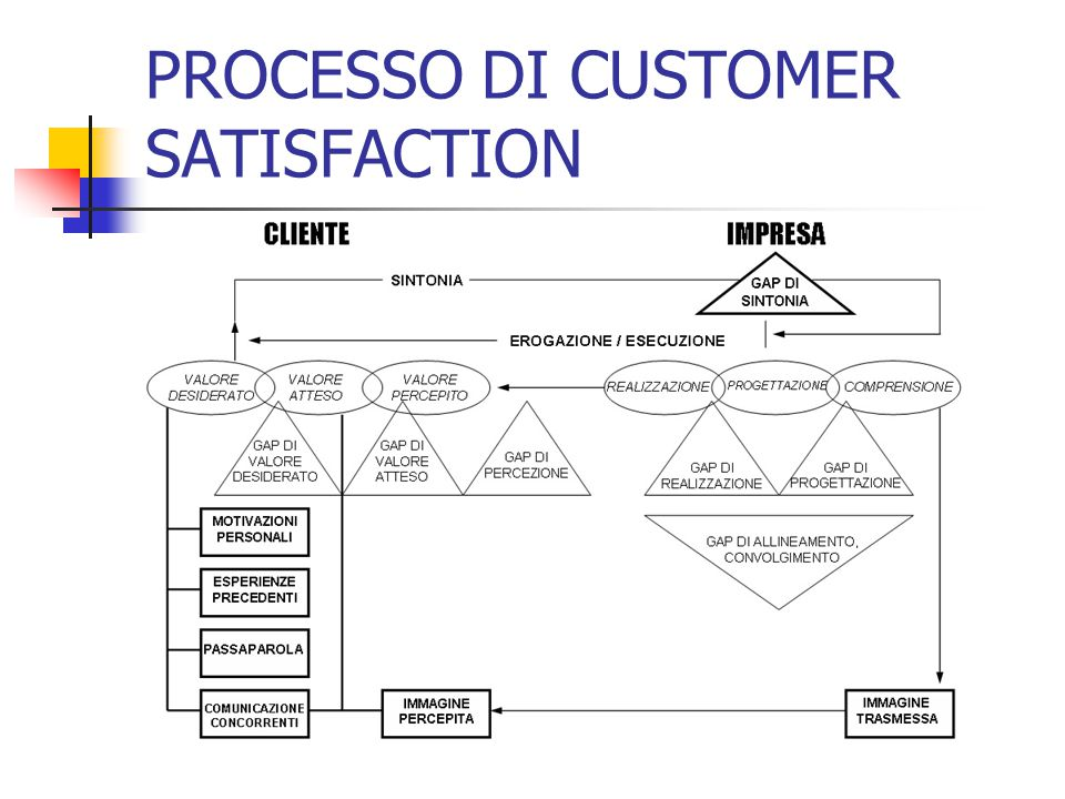 PROCESSO DI CUSTOMER SATISFACTION