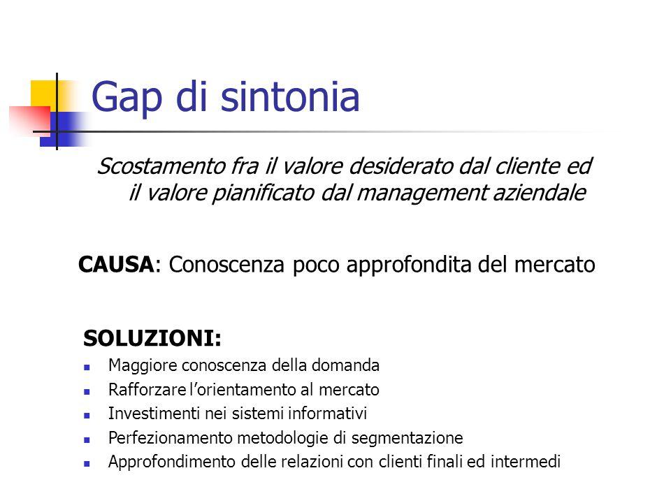 Gap di sintonia Scostamento fra il valore desiderato dal cliente ed il valore pianificato dal management aziendale.