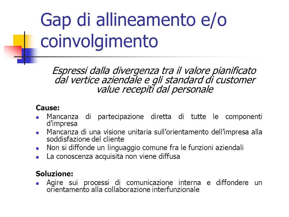 Gap di allineamento e/o coinvolgimento