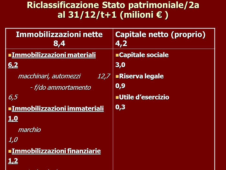 Riclassificazione Stato patrimoniale/2a al 31/12/t+1 (milioni € )