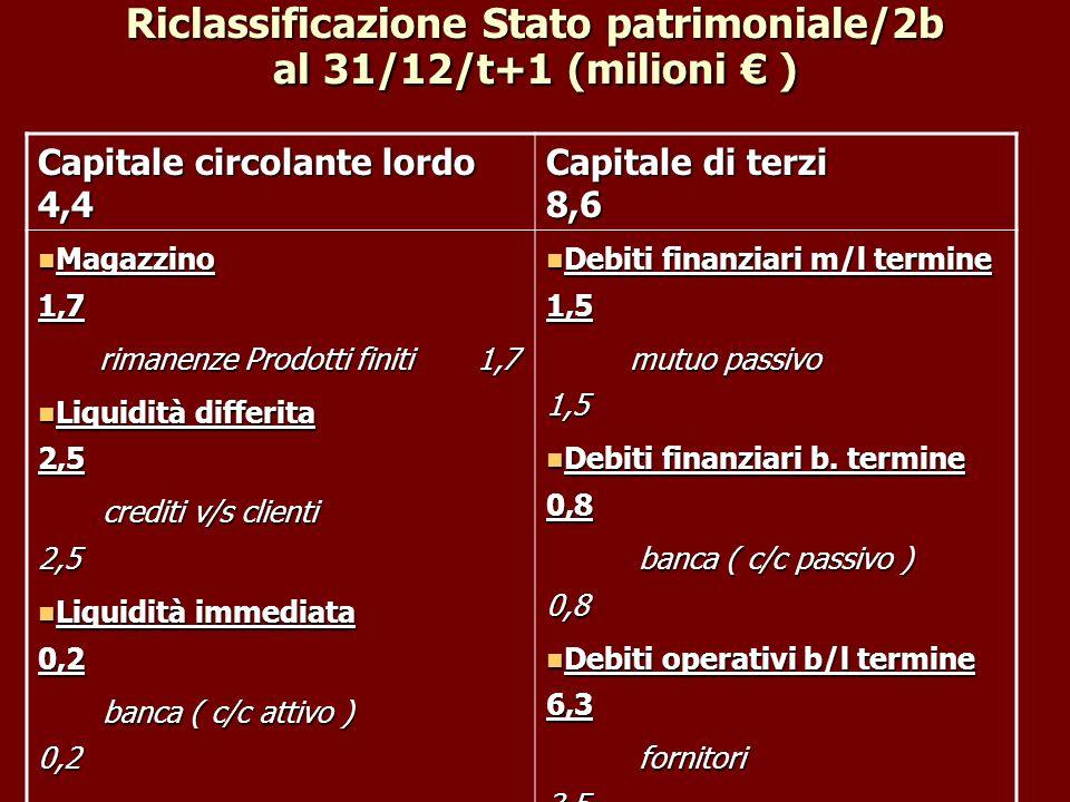 Riclassificazione Stato patrimoniale/2b al 31/12/t+1 (milioni € )
