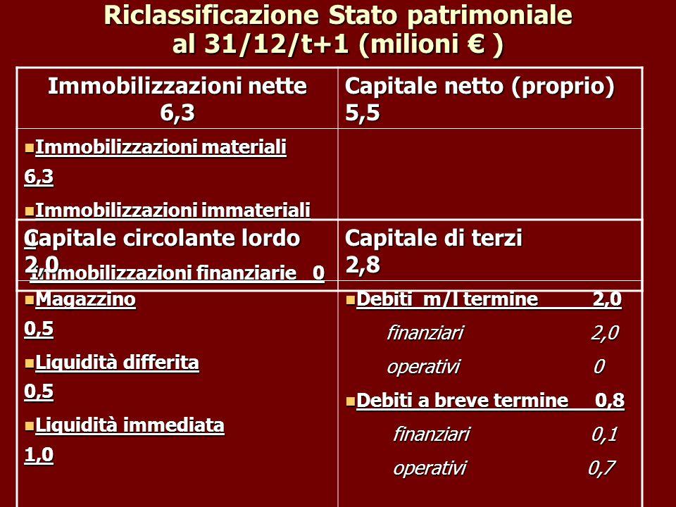 Riclassificazione Stato patrimoniale al 31/12/t+1 (milioni € )