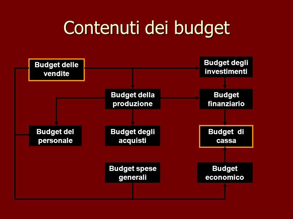 Budget degli investimenti Budget della produzione