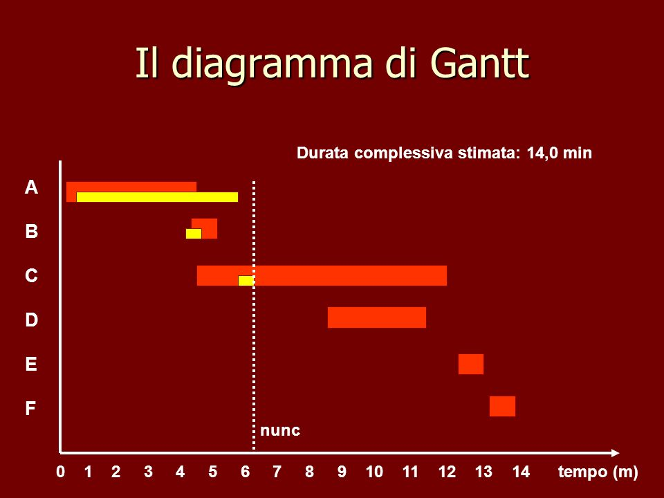 Il diagramma di Gantt A B C D E F Durata complessiva stimata: 14,0 min