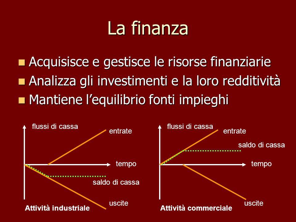 La finanza Acquisisce e gestisce le risorse finanziarie