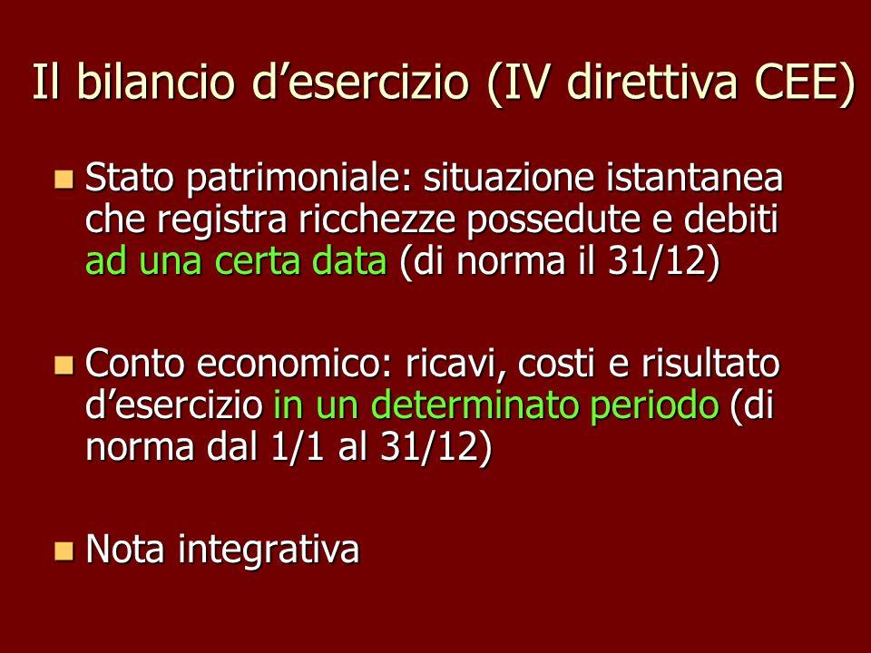 Il bilancio d'esercizio (IV direttiva CEE)