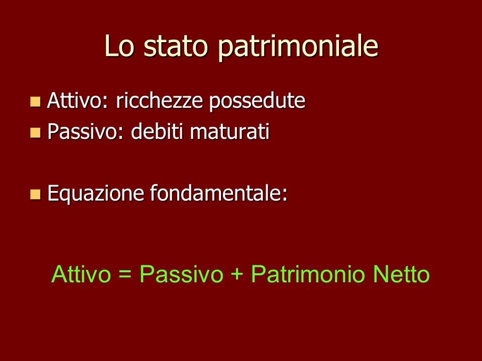 Attivo = Passivo + Patrimonio Netto