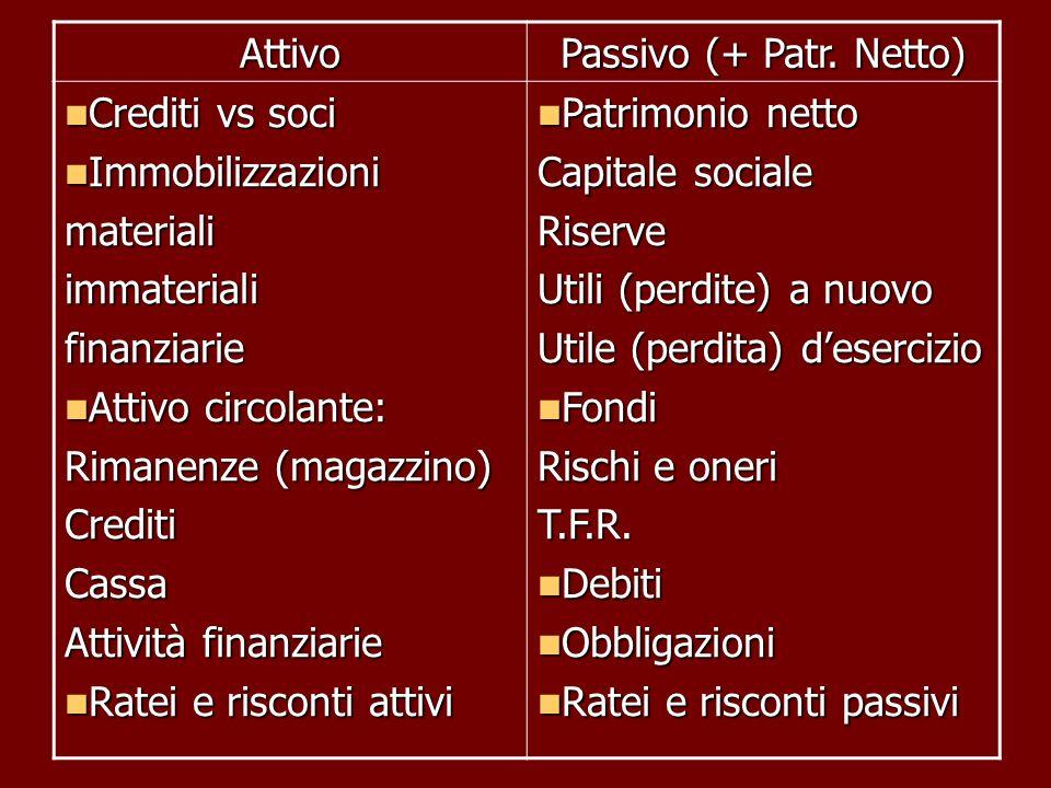 Attivo Passivo (+ Patr. Netto) Crediti vs soci. Immobilizzazioni. materiali. immateriali. finanziarie.