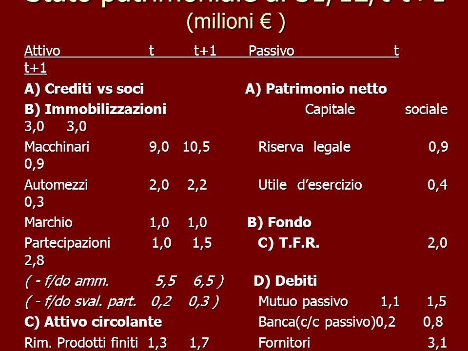 Stato patrimoniale al 31/12/t-t+1 (milioni € )