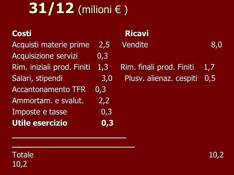 Conto economico/A 1/1-31/12 (milioni € )