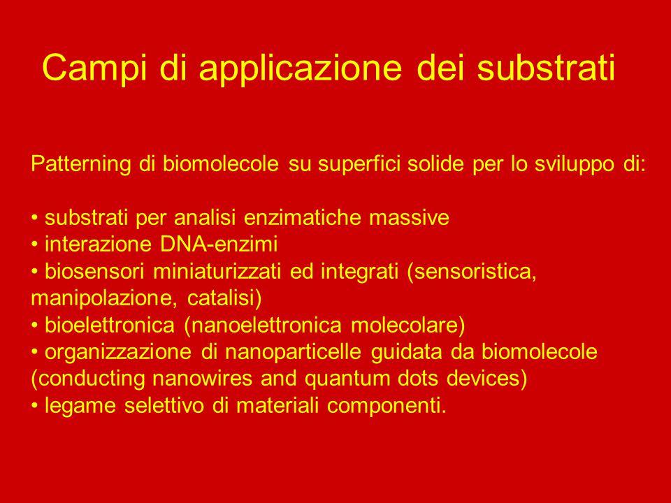 Campi di applicazione dei substrati