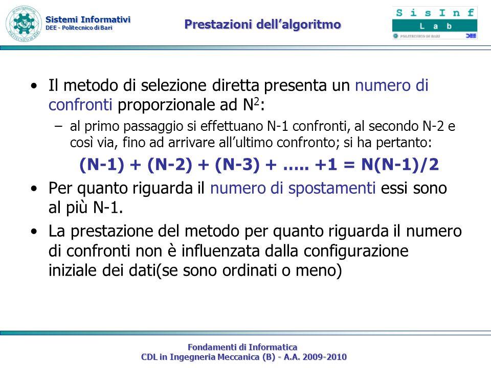 Prestazioni dell'algoritmo