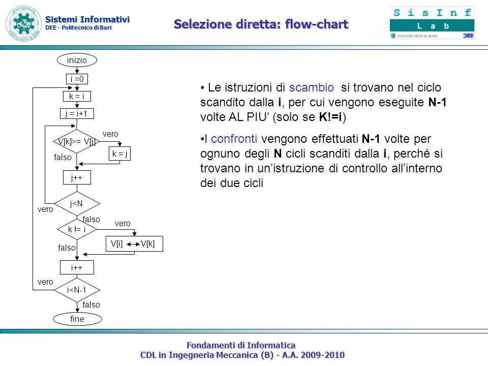 Selezione diretta: flow-chart