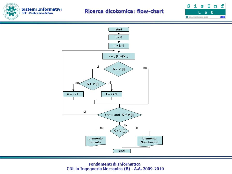 Ricerca dicotomica: flow-chart