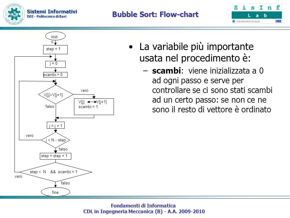 Bubble Sort: Flow-chart