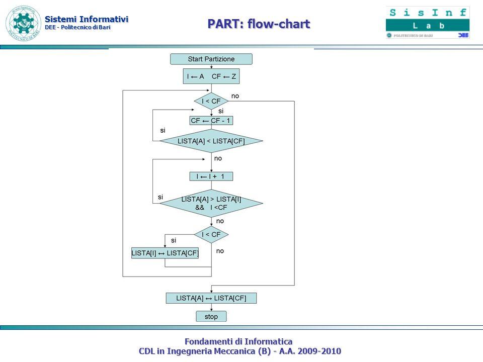 PART: flow-chart Fondamenti di Informatica
