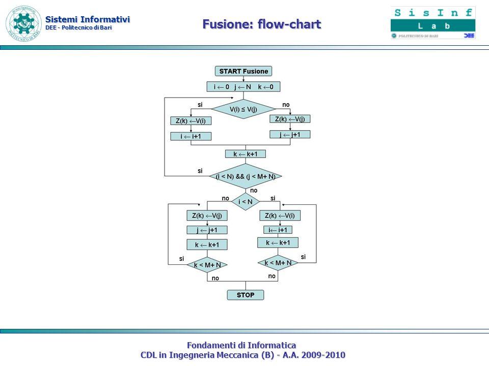 Fusione: flow-chart Fondamenti di Informatica