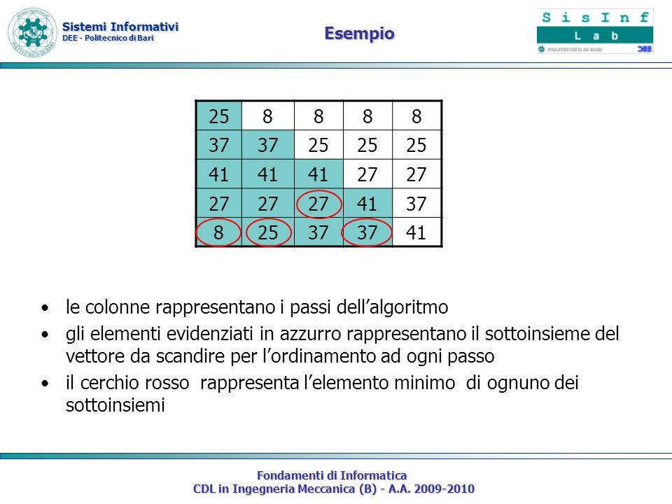 le colonne rappresentano i passi dell'algoritmo