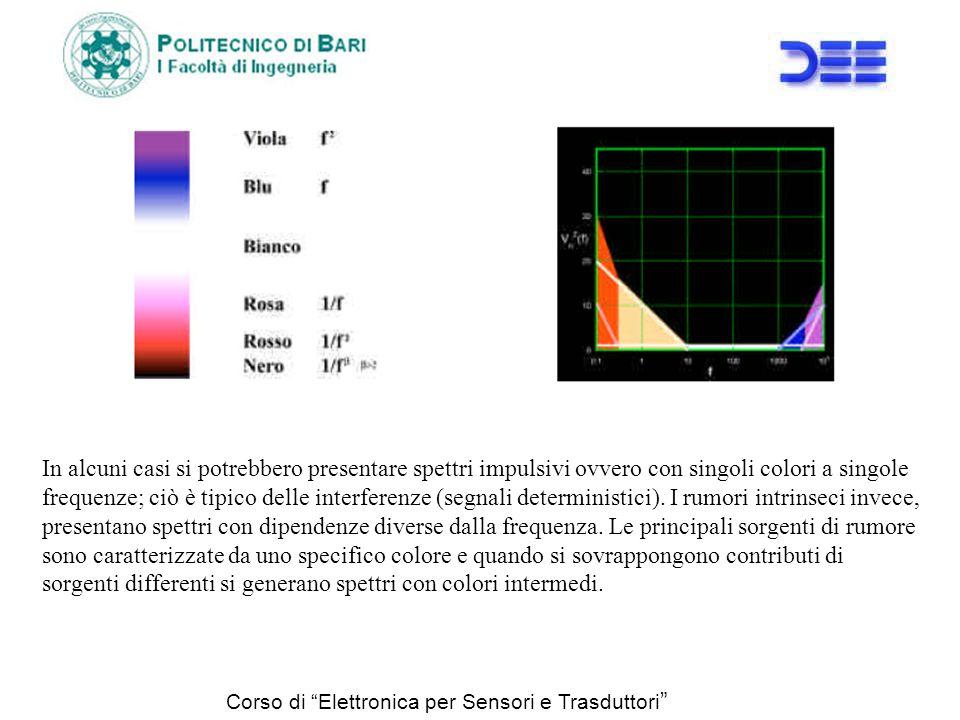 In alcuni casi si potrebbero presentare spettri impulsivi ovvero con singoli colori a singole