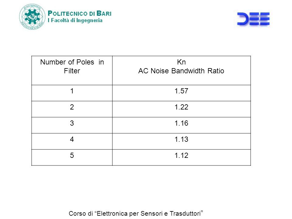 Number of Poles in Filter Kn AC Noise Bandwidth Ratio 1 1.57 2 1.22 3