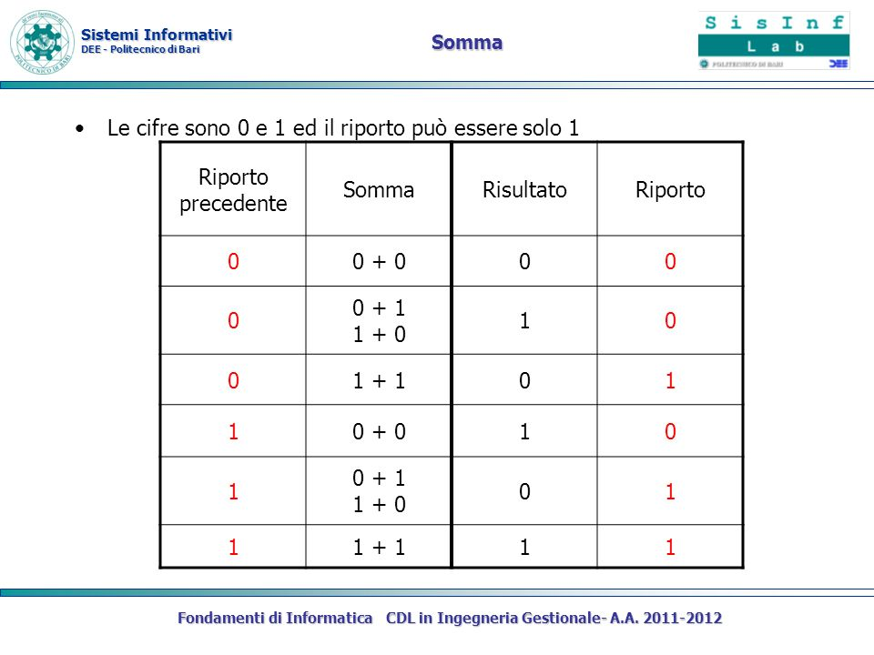 Fondamenti di Informatica CDL in Ingegneria Gestionale- A.A. 2011-2012