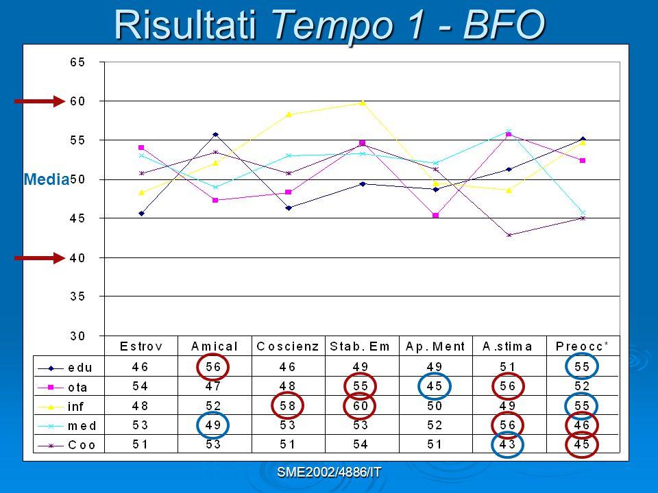 Risultati Tempo 1 - BFO Media SME2002/4886/IT