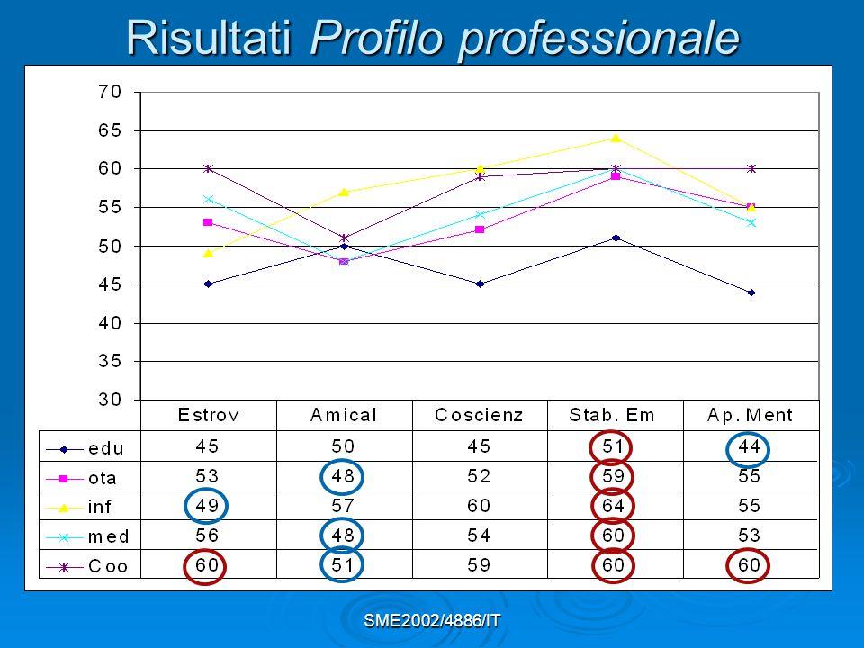 Risultati Profilo professionale