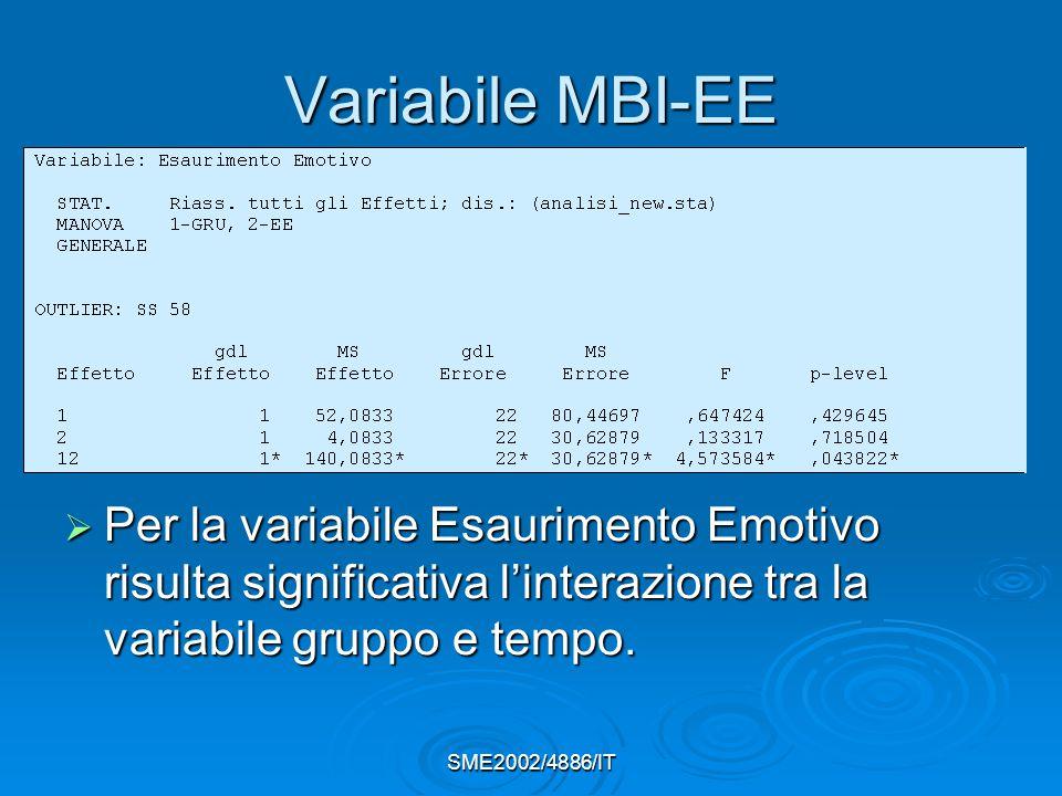 Variabile MBI-EE Per la variabile Esaurimento Emotivo risulta significativa l'interazione tra la variabile gruppo e tempo.